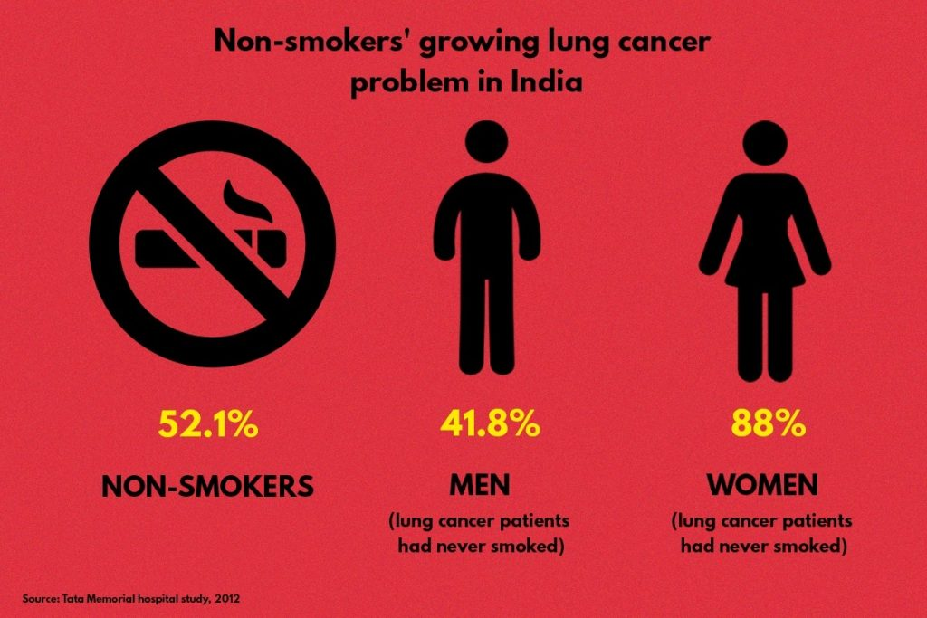 Graphic showing rise in non-smokers who are lung cancer patients