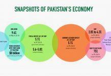 Infographic: Arindam Mukherjee | ThePrint